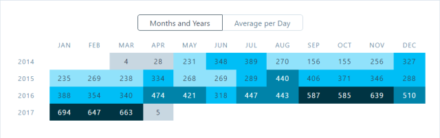 All-Time Views by Month